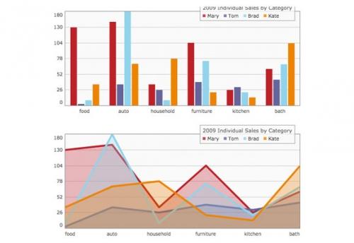 22 отличных библиотеки визуализации: Диаграммы и графики