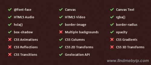 Обзор: Браузерная поддержка CSS3 и HTML5