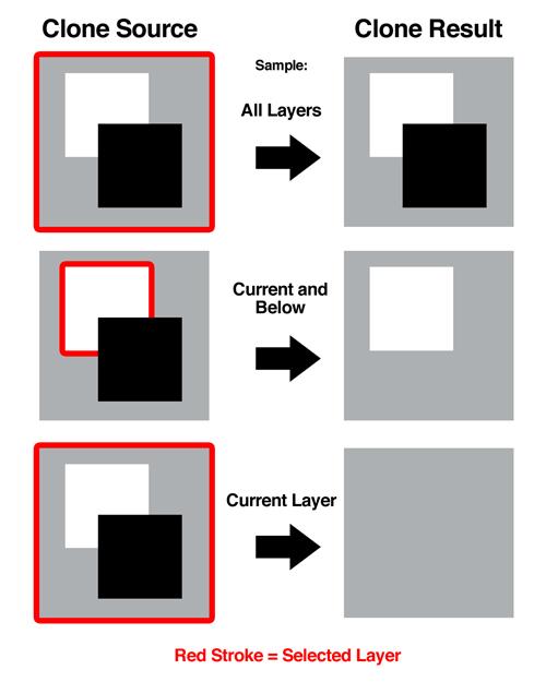 Самое полное руководство по клонированию в Photoshop