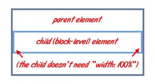 CSS: Как работает и как использовать правильно параметр «width: 100%»