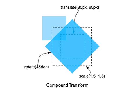 CSS3 Transforms: 2D и 3D-эффекты в веб-страницах