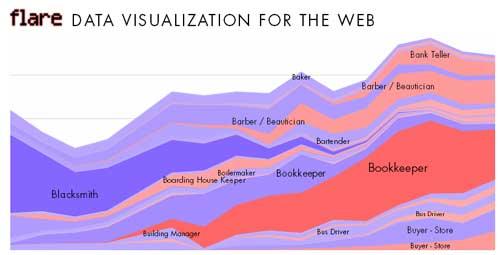Инфографика: Полсотни лучших сервисов для построения красивых зрительных образов