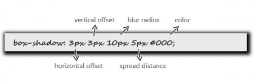 Создаем привлекательные эффекты с помощью CSS3 box-shadow