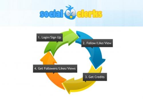 SocialClerks – набирайте Twitter-последователей, Facebook-«лайки», количество «ретвитов» и дополнительный объём трафика бесплатно