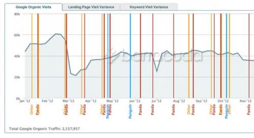 5 советов по восстановлению в поисковиках после обновления Penguin 2.0