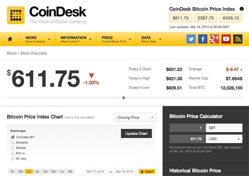 10 лучших сайтов отслеживания курсов обмена Bitcoin